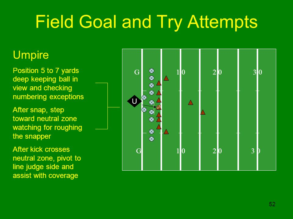 52 Field Goal and Try Attempts G 1 0 2 0 3 0 U Umpire Position 5 to 7 yards deep keeping ball in view and checking numbering exceptions After snap, step toward neutral zone watching for roughing the snapper After kick crosses neutral zone, pivot to line judge side and assist with coverage