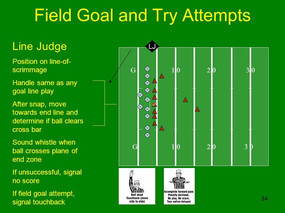 54 Field Goal and Try Attempts G 1 0 2 0 3 0 LJ Line Judge Position on line-of- scrimmage Handle same as any goal line play After snap, move towards end line and determine if ball clears cross bar Sound whistle when ball crosses plane of end zone If unsuccessful, signal no score If field goal attempt, signal touchback