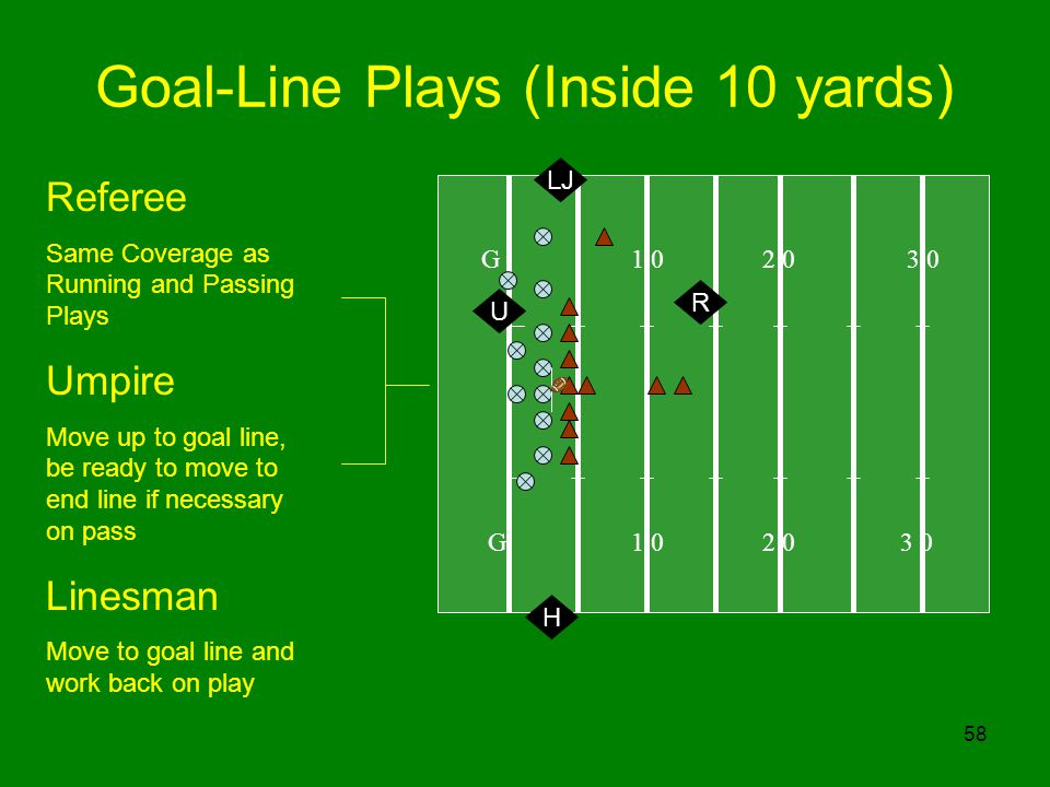 58 Goal-Line Plays (Inside 10 yards) G 1 0 2 0 3 0 R Referee Same Coverage as Running and Passing Plays Umpire Move up to goal line, be ready to move to end line if necessary on pass Linesman Move to goal line and work back on play U H LJ