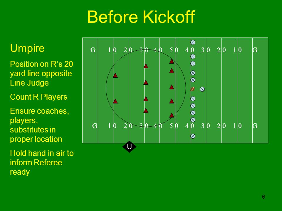 6 Before Kickoff G 1 0 2 0 3 0 4 0 5 0 4 0 3 0 2 0 1 0 G U Umpire Position on Rs 20 yard line opposite Line Judge Count R Players Ensure coaches, players, substitutes in proper location Hold hand in air to inform Referee ready