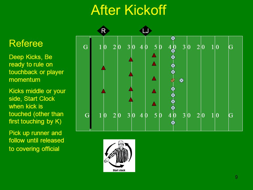 9 After Kickoff G 1 0 2 0 3 0 4 0 5 0 4 0 3 0 2 0 1 0 G Referee Deep Kicks, Be ready to rule on touchback or player momentum Kicks middle or your side, Start Clock when kick is touched (other than first touching by K) Pick up runner and follow until released to covering official RLJ