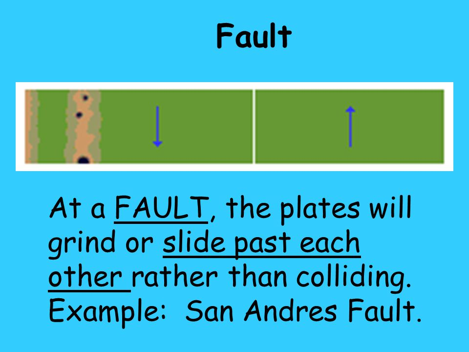 At a FAULT, the plates will grind or slide past each other rather than colliding. Example: San Andres Fault. Fault