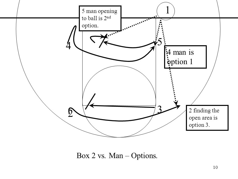 10 1 3 2 4 5 Box 2 vs. Man – Options. 4 man is option 1 5 man opening to ball is 2 nd option. 2 finding the open area is option 3.