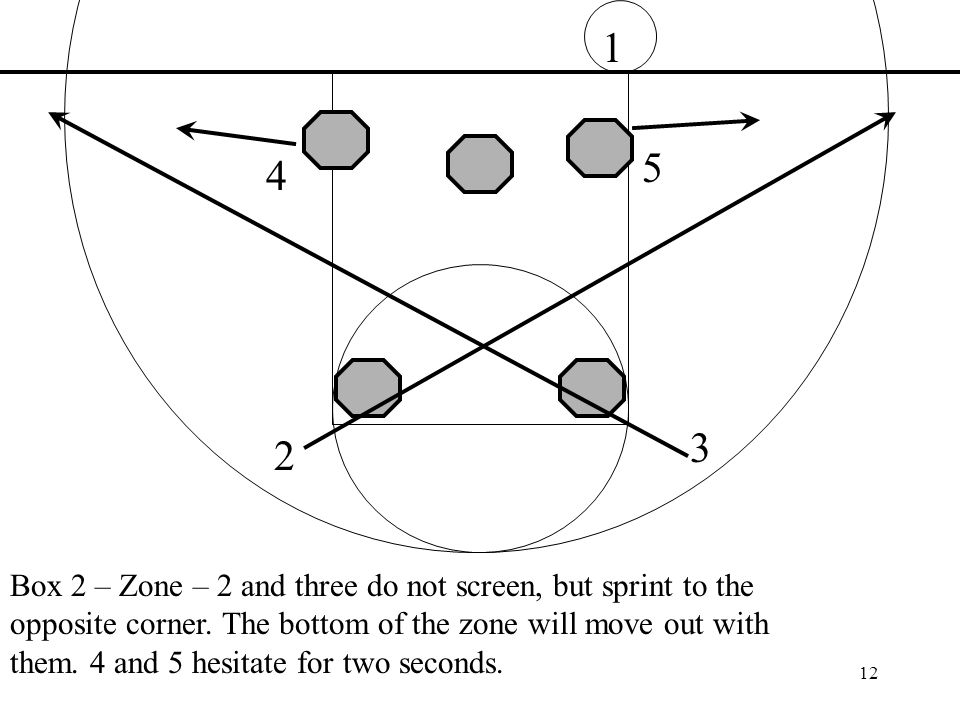 Box 2 – Zone – 2 and three do not screen, but sprint to the opposite corner.