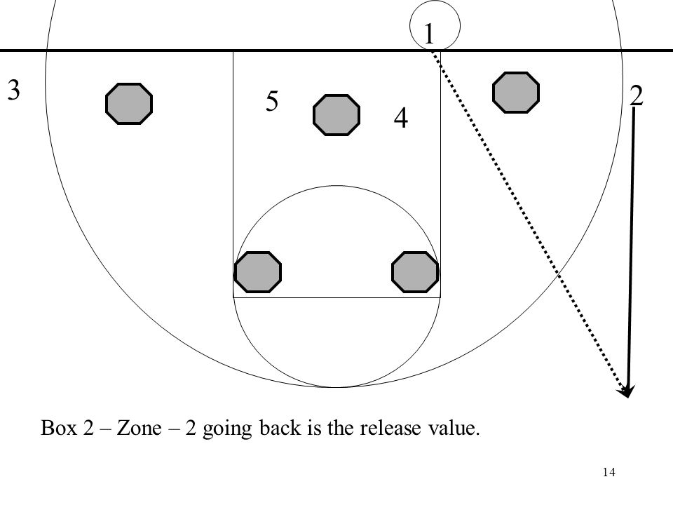 14 1 3 2 4 5 Box 2 – Zone – 2 going back is the release value.