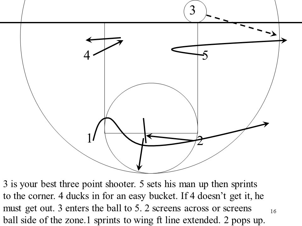 is your best three point shooter. 5 sets his man up then sprints to the corner.