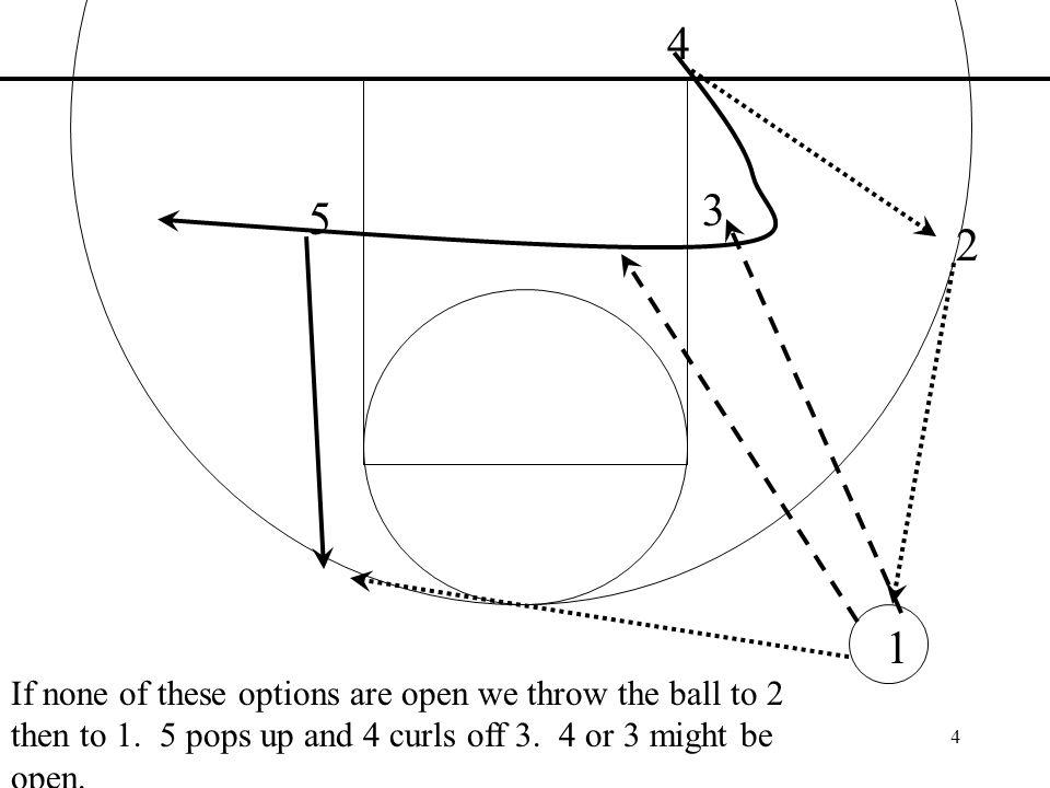 5 BULLDOG BASKETBALL Box 1 Zone Out of Bounds Under the Basket Head Coach Joshua Kendrick