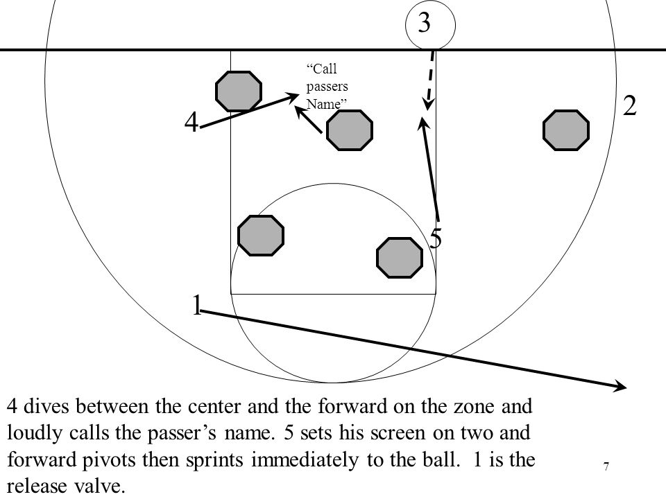 dives between the center and the forward on the zone and loudly calls the passers name.