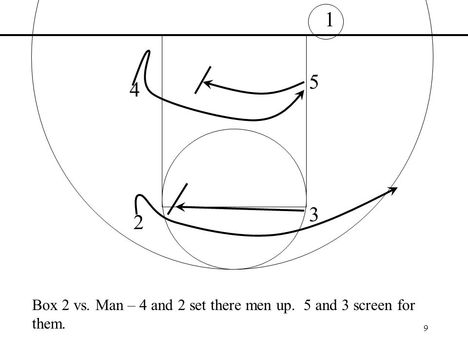 10 1 3 2 4 5 Box 2 vs.Man – Options. 4 man is option 1 5 man opening to ball is 2 nd option.
