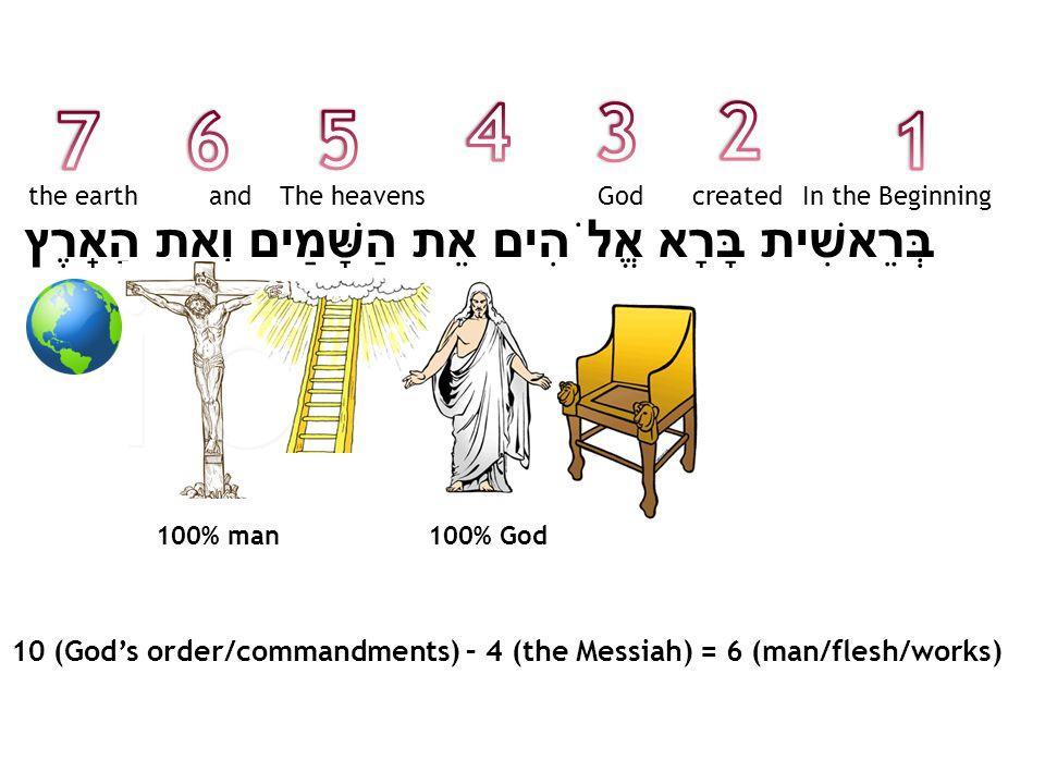 בְּרֵאשִׁית בָּרָא אֱלֹהִים אֵת הַשָּׁמַיִם וְאֵת הָאָֽרֶץ In the BeginningcreatedGodThe heavensandthe earth 100% man100% God 10 (Gods order/commandments) – 4 (the Messiah) = 6 (man/flesh/works)