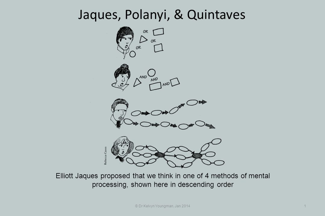 © Dr Kelvyn Youngman, Jan 20141 Jaques, Polanyi, & Quintaves Elliott Jaques proposed that we think in one of 4 methods of mental processing, shown her