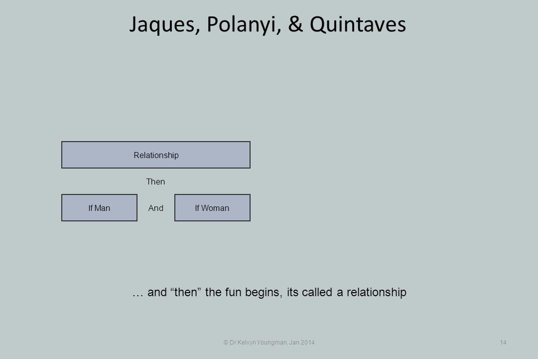 © Dr Kelvyn Youngman, Jan 201414 Jaques, Polanyi, & Quintaves … and then the fun begins, its called a relationship If WomanIf Man Relationship And The