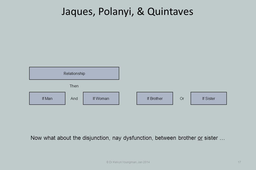 Now what about the disjunction, nay dysfunction, between brother or sister … © Dr Kelvyn Youngman, Jan 201417 Jaques, Polanyi, & Quintaves If WomanIf Man Relationship If BrotherIf Sister And Then Or