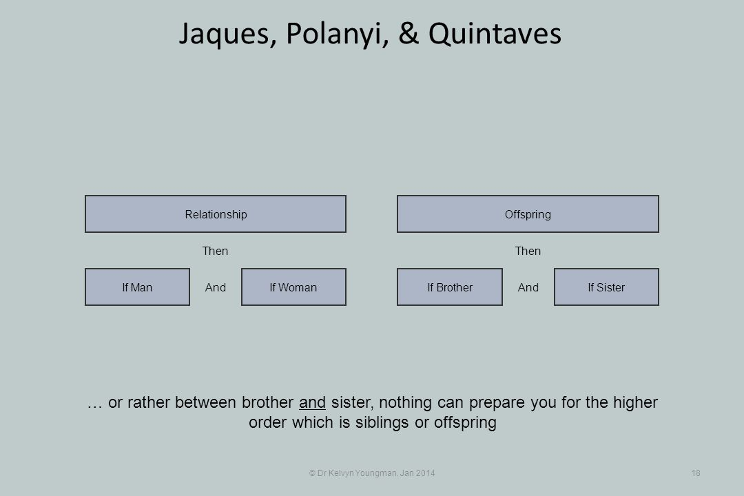 © Dr Kelvyn Youngman, Jan 201418 Jaques, Polanyi, & Quintaves … or rather between brother and sister, nothing can prepare you for the higher order whi