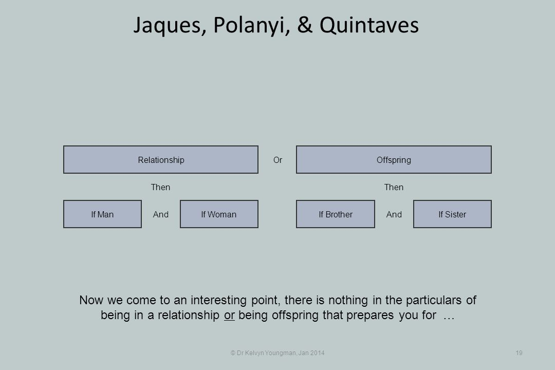 © Dr Kelvyn Youngman, Jan 201419 Jaques, Polanyi, & Quintaves Now we come to an interesting point, there is nothing in the particulars of being in a r