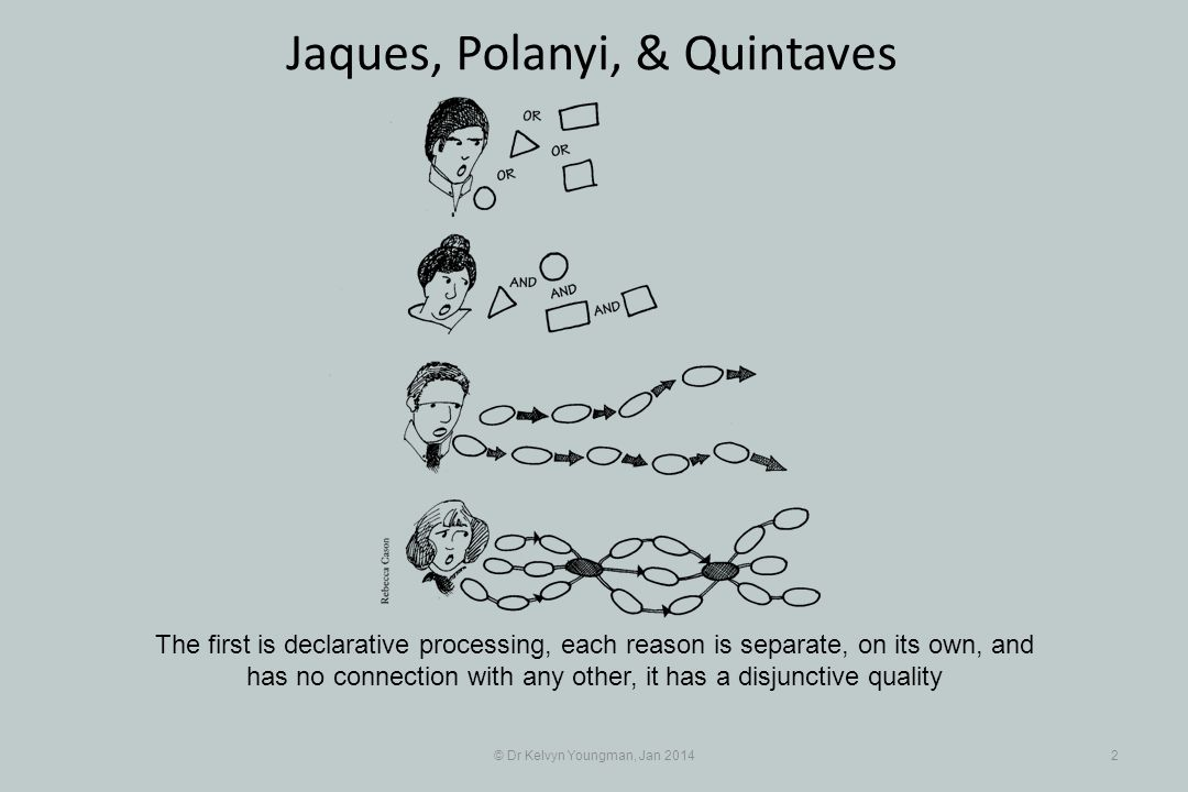 © Dr Kelvyn Youngman, Jan 20142 Jaques, Polanyi, & Quintaves The first is declarative processing, each reason is separate, on its own, and has no conn