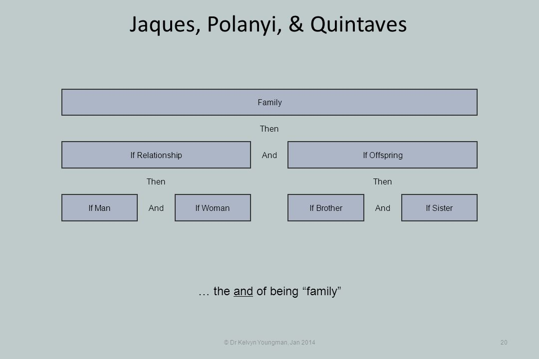© Dr Kelvyn Youngman, Jan 201420 Jaques, Polanyi, & Quintaves If WomanIf Man If Relationship If BrotherIf Sister If Offspring Family And Then And Then And Then … the and of being family