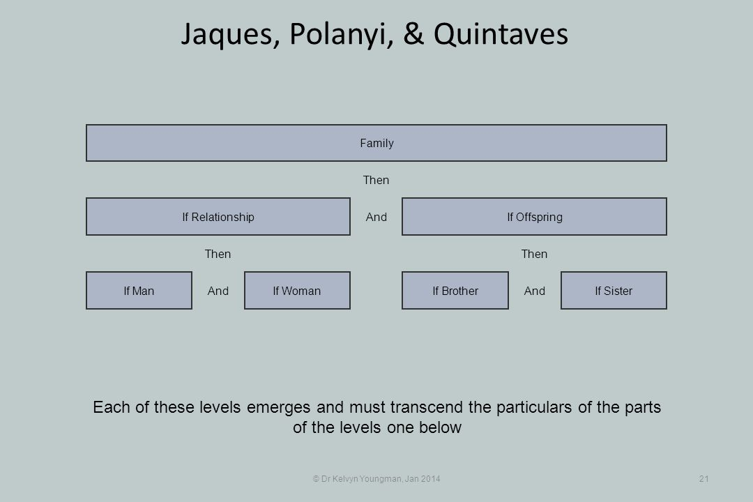 © Dr Kelvyn Youngman, Jan 201421 Jaques, Polanyi, & Quintaves Each of these levels emerges and must transcend the particulars of the parts of the leve