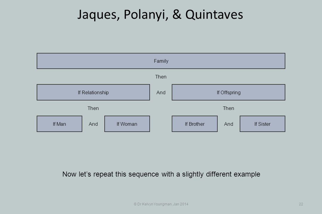 © Dr Kelvyn Youngman, Jan 201422 Jaques, Polanyi, & Quintaves Now lets repeat this sequence with a slightly different example If WomanIf Man If Relati