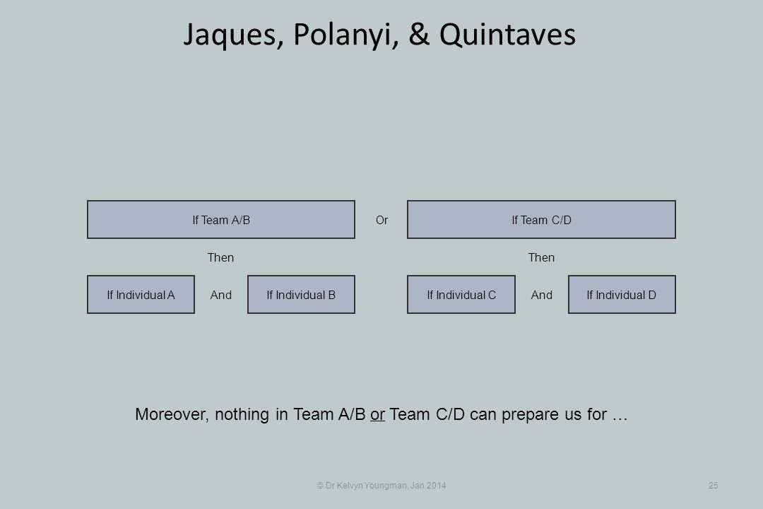 © Dr Kelvyn Youngman, Jan 201425 Jaques, Polanyi, & Quintaves Moreover, nothing in Team A/B or Team C/D can prepare us for … If Individual BIf Individual A If Team A/B If Individual CIf Individual D If Team C/D And Then And Then Or