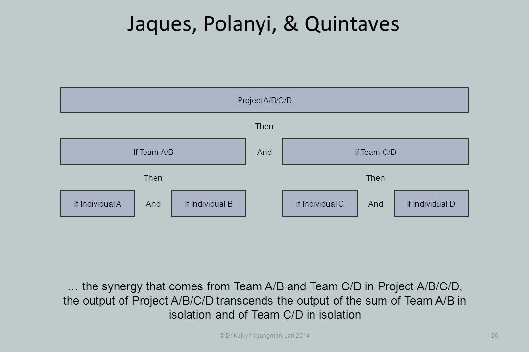 © Dr Kelvyn Youngman, Jan 201426 Jaques, Polanyi, & Quintaves … the synergy that comes from Team A/B and Team C/D in Project A/B/C/D, the output of Project A/B/C/D transcends the output of the sum of Team A/B in isolation and of Team C/D in isolation If Individual BIf Individual A If Team A/B If Individual CIf Individual D If Team C/D Project A/B/C/D And Then And Then And Then