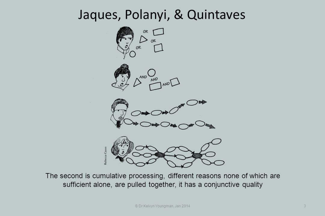 © Dr Kelvyn Youngman, Jan 20143 Jaques, Polanyi, & Quintaves The second is cumulative processing, different reasons none of which are sufficient alone