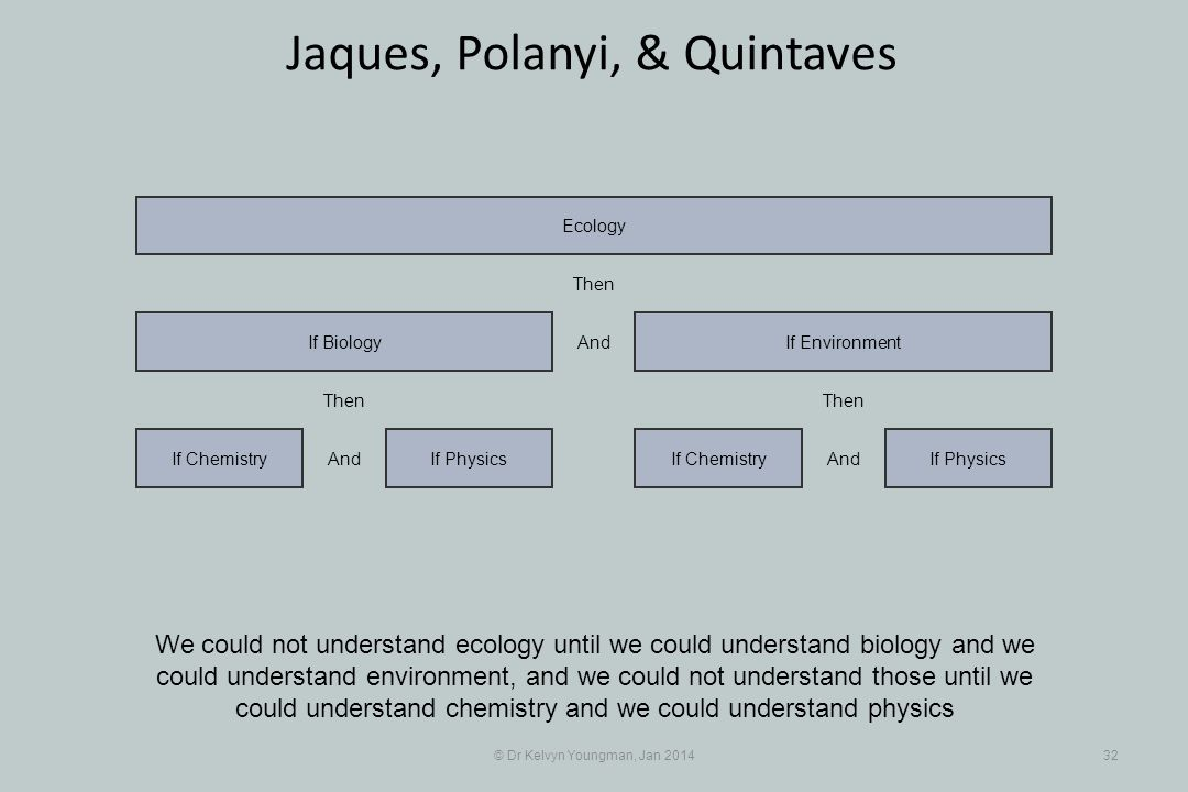 © Dr Kelvyn Youngman, Jan 201432 Jaques, Polanyi, & Quintaves We could not understand ecology until we could understand biology and we could understand environment, and we could not understand those until we could understand chemistry and we could understand physics If PhysicsIf Chemistry If Biology If ChemistryIf Physics If Environment Ecology And Then And Then And Then