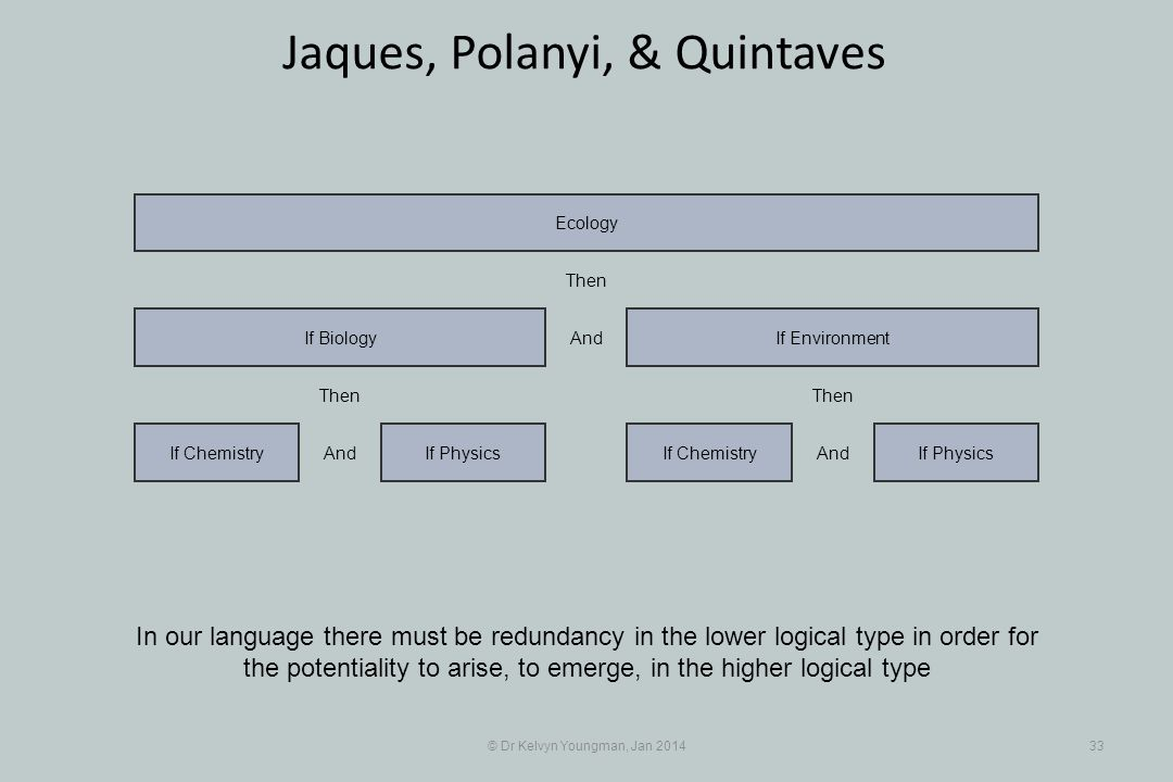 © Dr Kelvyn Youngman, Jan 201433 Jaques, Polanyi, & Quintaves In our language there must be redundancy in the lower logical type in order for the pote