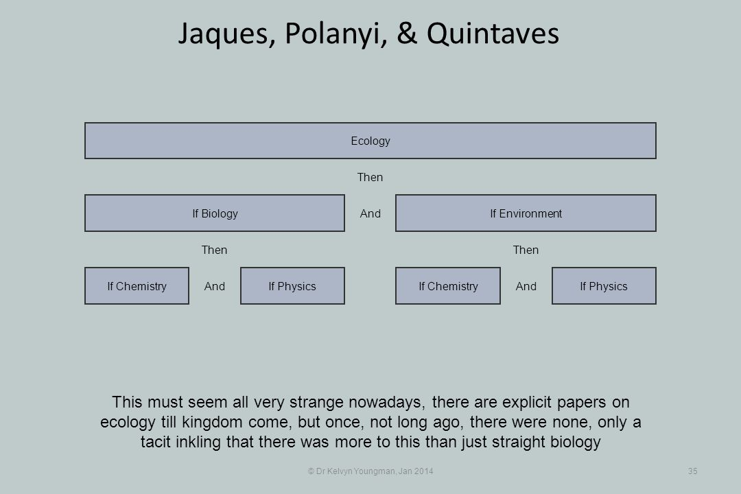 © Dr Kelvyn Youngman, Jan 201435 Jaques, Polanyi, & Quintaves This must seem all very strange nowadays, there are explicit papers on ecology till king