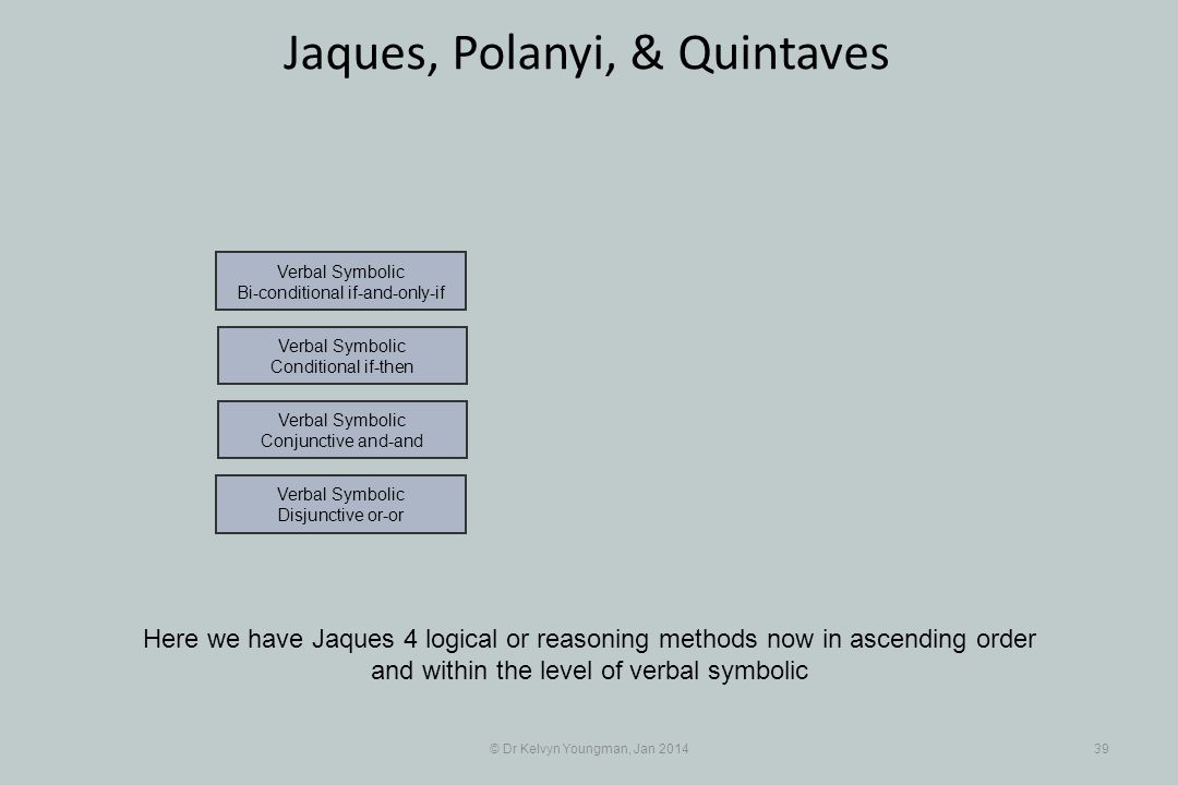 © Dr Kelvyn Youngman, Jan 201439 Jaques, Polanyi, & Quintaves Here we have Jaques 4 logical or reasoning methods now in ascending order and within the