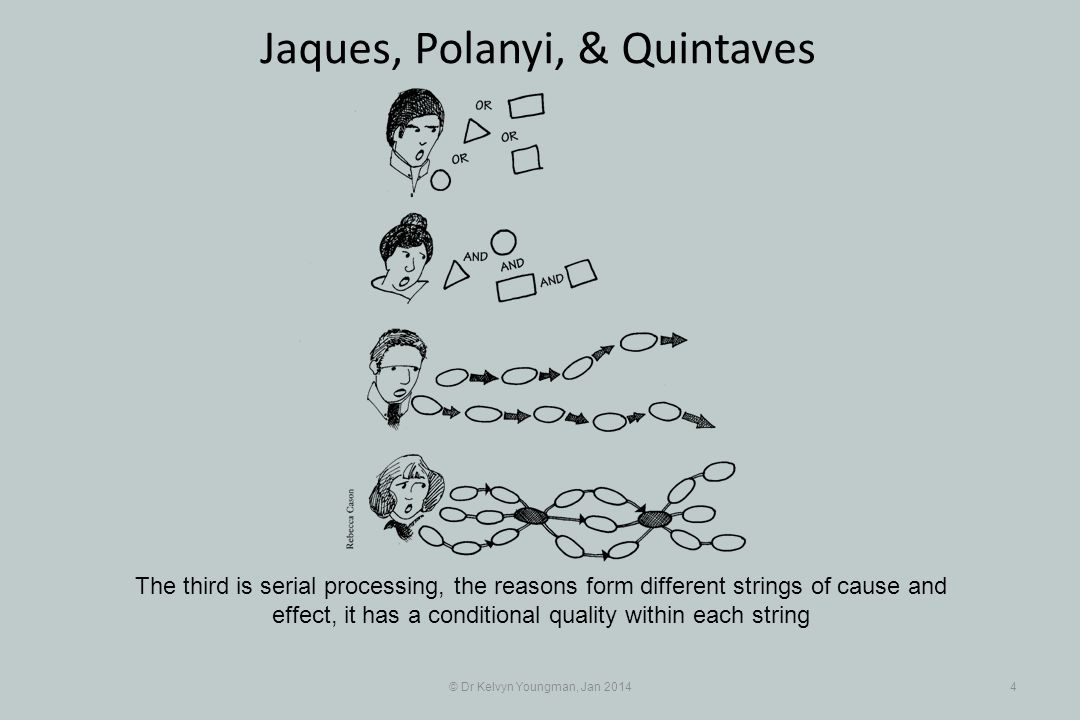 © Dr Kelvyn Youngman, Jan 20144 Jaques, Polanyi, & Quintaves The third is serial processing, the reasons form different strings of cause and effect, it has a conditional quality within each string