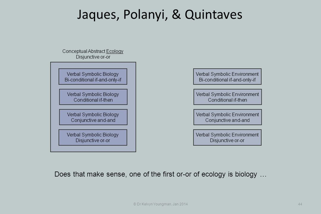 © Dr Kelvyn Youngman, Jan 201444 Jaques, Polanyi, & Quintaves Does that make sense, one of the first or-or of ecology is biology … Verbal Symbolic Environment Disjunctive or-or Verbal Symbolic Environment Conjunctive and-and Verbal Symbolic Environment Conditional if-then Verbal Symbolic Environment Bi-conditional if-and-only-if Verbal Symbolic Biology Disjunctive or-or Verbal Symbolic Biology Conjunctive and-and Verbal Symbolic Biology Conditional if-then Verbal Symbolic Biology Bi-conditional if-and-only-if Conceptual Abstract Ecology Disjunctive or-or