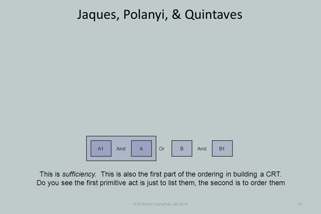 © Dr Kelvyn Youngman, Jan 201453 Jaques, Polanyi, & Quintaves This is sufficiency.