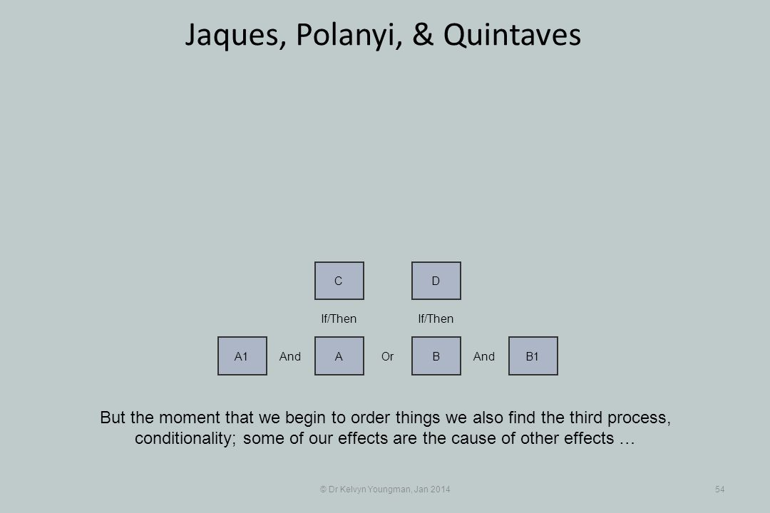 © Dr Kelvyn Youngman, Jan 201454 Jaques, Polanyi, & Quintaves But the moment that we begin to order things we also find the third process, conditionality; some of our effects are the cause of other effects … And A1 Or A And BB1 If/Then DC