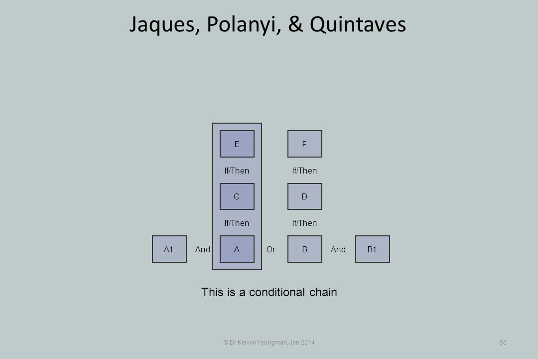 © Dr Kelvyn Youngman, Jan 201456 Jaques, Polanyi, & Quintaves This is a conditional chain And A1 Or A And BB1 If/Then DC FE