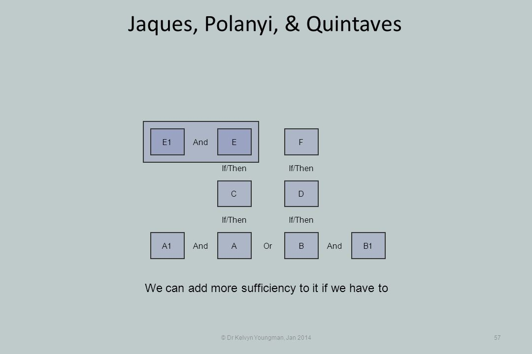 © Dr Kelvyn Youngman, Jan 201457 Jaques, Polanyi, & Quintaves We can add more sufficiency to it if we have to And A1 Or A And BB1 If/Then DC FEE1 And