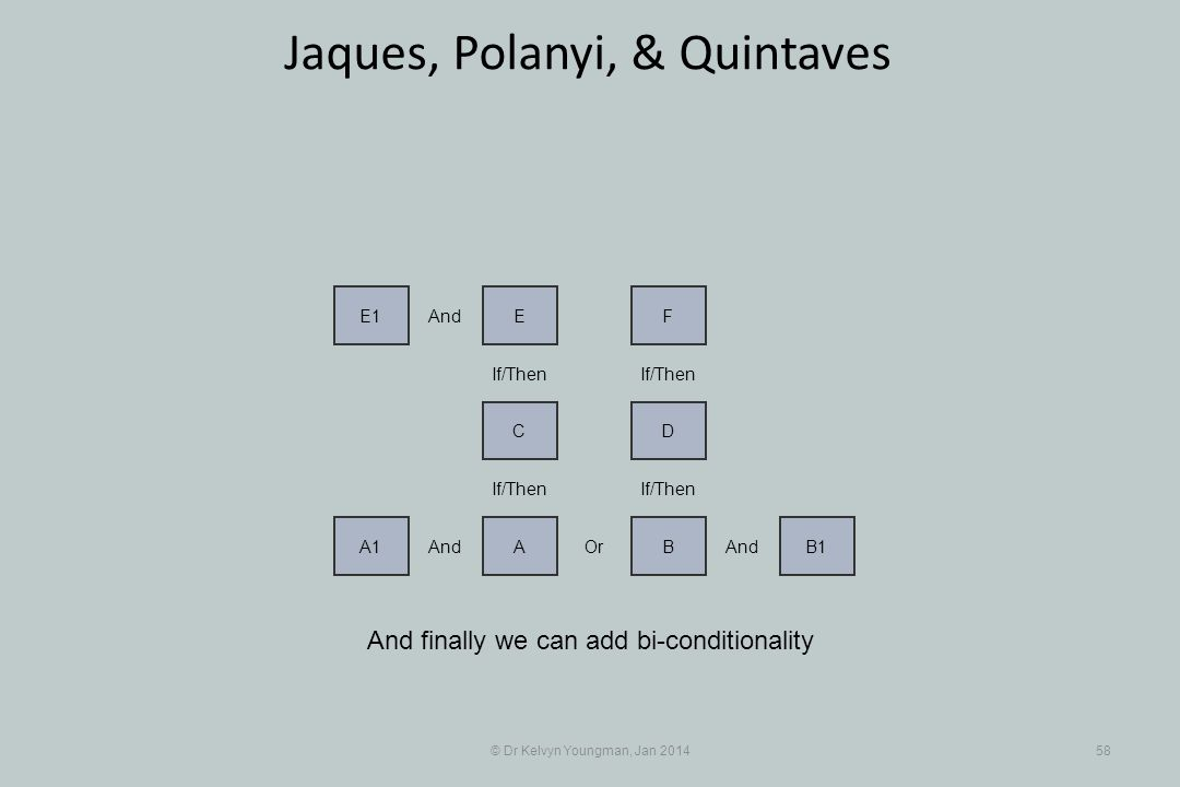 © Dr Kelvyn Youngman, Jan 201458 Jaques, Polanyi, & Quintaves And finally we can add bi-conditionality And A1 Or A And BB1 If/Then DC FEE1 And