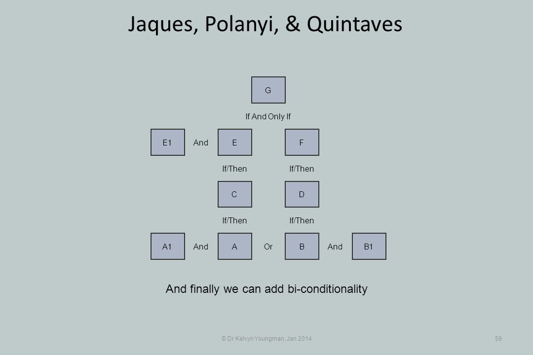 © Dr Kelvyn Youngman, Jan 201459 Jaques, Polanyi, & Quintaves And finally we can add bi-conditionality And A1 Or A And BB1 If And Only If If/Then DC FEE1 And G