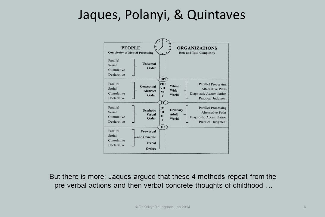 © Dr Kelvyn Youngman, Jan 20146 Jaques, Polanyi, & Quintaves But there is more; Jaques argued that these 4 methods repeat from the pre-verbal actions and then verbal concrete thoughts of childhood …