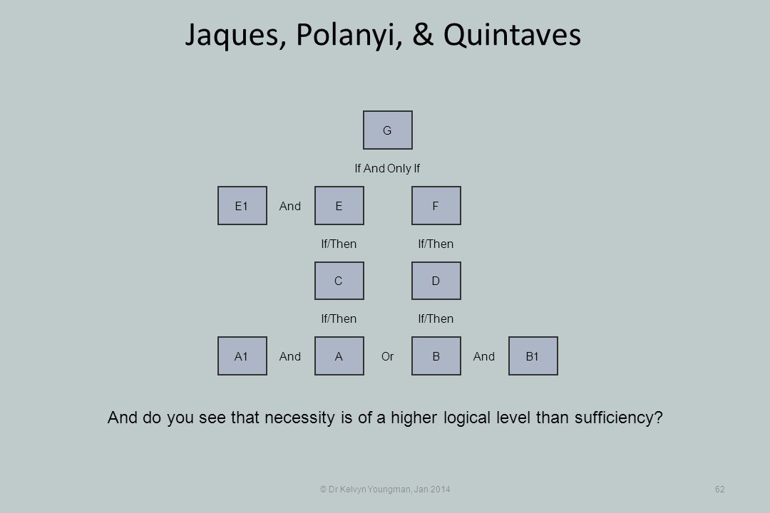 © Dr Kelvyn Youngman, Jan 201462 Jaques, Polanyi, & Quintaves And do you see that necessity is of a higher logical level than sufficiency? And A1 Or A