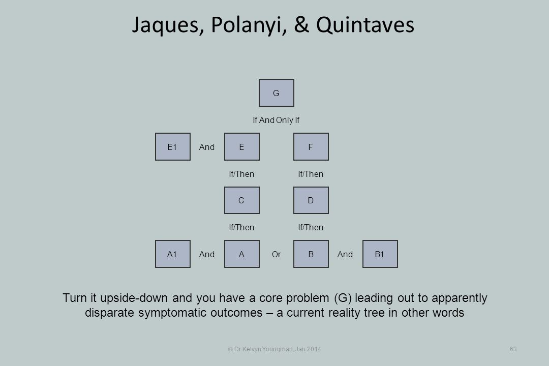© Dr Kelvyn Youngman, Jan 201463 Jaques, Polanyi, & Quintaves Turn it upside-down and you have a core problem (G) leading out to apparently disparate