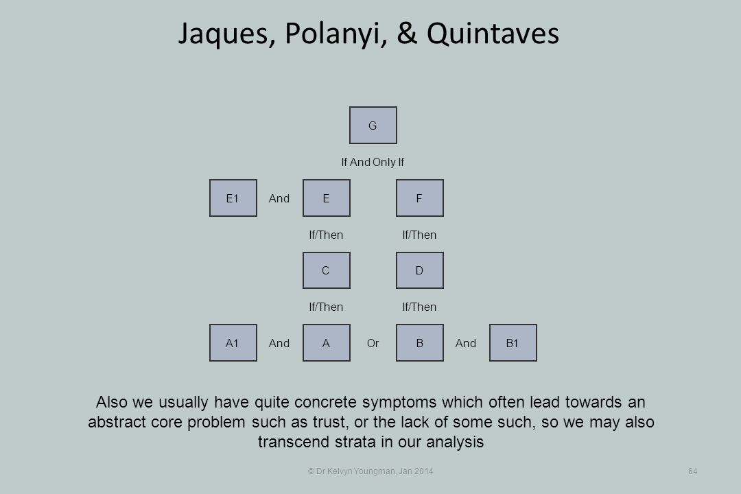 © Dr Kelvyn Youngman, Jan 201464 Jaques, Polanyi, & Quintaves Also we usually have quite concrete symptoms which often lead towards an abstract core problem such as trust, or the lack of some such, so we may also transcend strata in our analysis And A1 Or A And BB1 If And Only If If/Then DC FEE1 And G