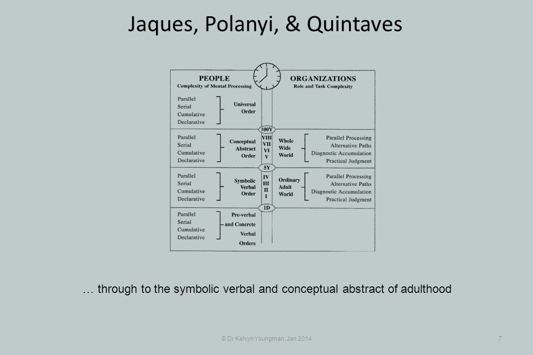 © Dr Kelvyn Youngman, Jan 20147 Jaques, Polanyi, & Quintaves … through to the symbolic verbal and conceptual abstract of adulthood