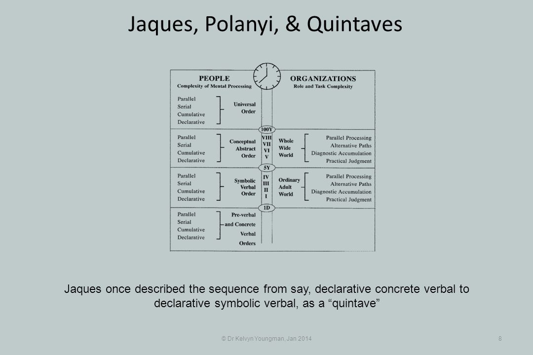 © Dr Kelvyn Youngman, Jan 20148 Jaques, Polanyi, & Quintaves Jaques once described the sequence from say, declarative concrete verbal to declarative s