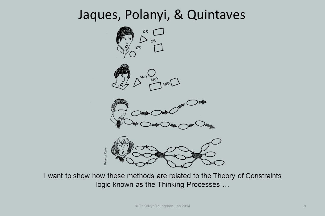 © Dr Kelvyn Youngman, Jan 20149 Jaques, Polanyi, & Quintaves I want to show how these methods are related to the Theory of Constraints logic known as the Thinking Processes …
