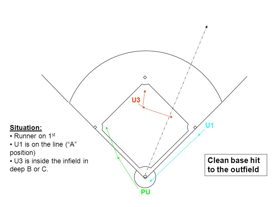 Situation: Runner on 1 st U1 is on the line (A position) U3 is inside the infield in deep B or C. U1 U3 PU Clean base hit to the outfield