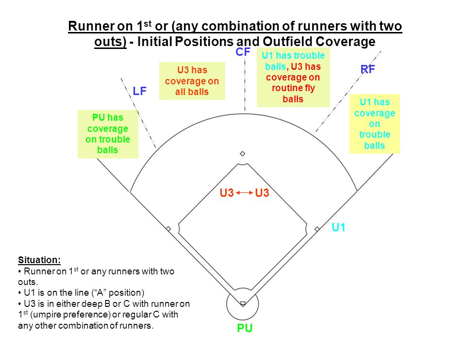 PU U1 U3 LF CF RF U3 has coverage on all balls U1 has trouble balls, U3 has coverage on routine fly balls PU has coverage on trouble balls U3 Situatio