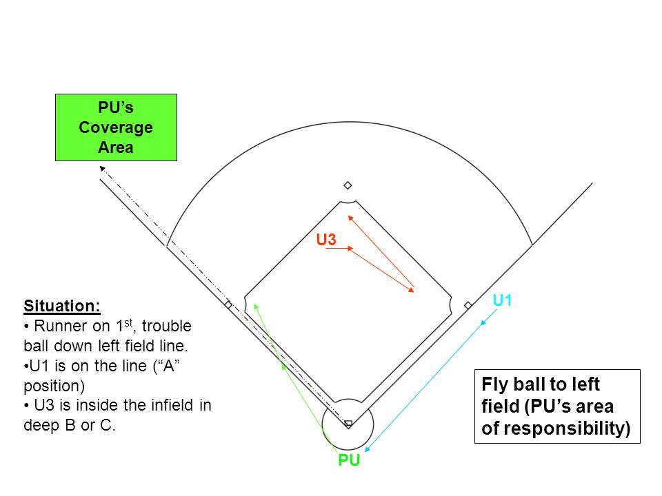 U1 U3 PU Situation: Runner on 1 st, trouble ball down left field line. U1 is on the line (A position) U3 is inside the infield in deep B or C. Fly bal