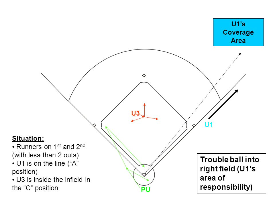 U1 U3 PU Trouble ball into right field (U1s area of responsibility) U1s Coverage Area Situation: Runners on 1 st and 2 nd (with less than 2 outs) U1 i