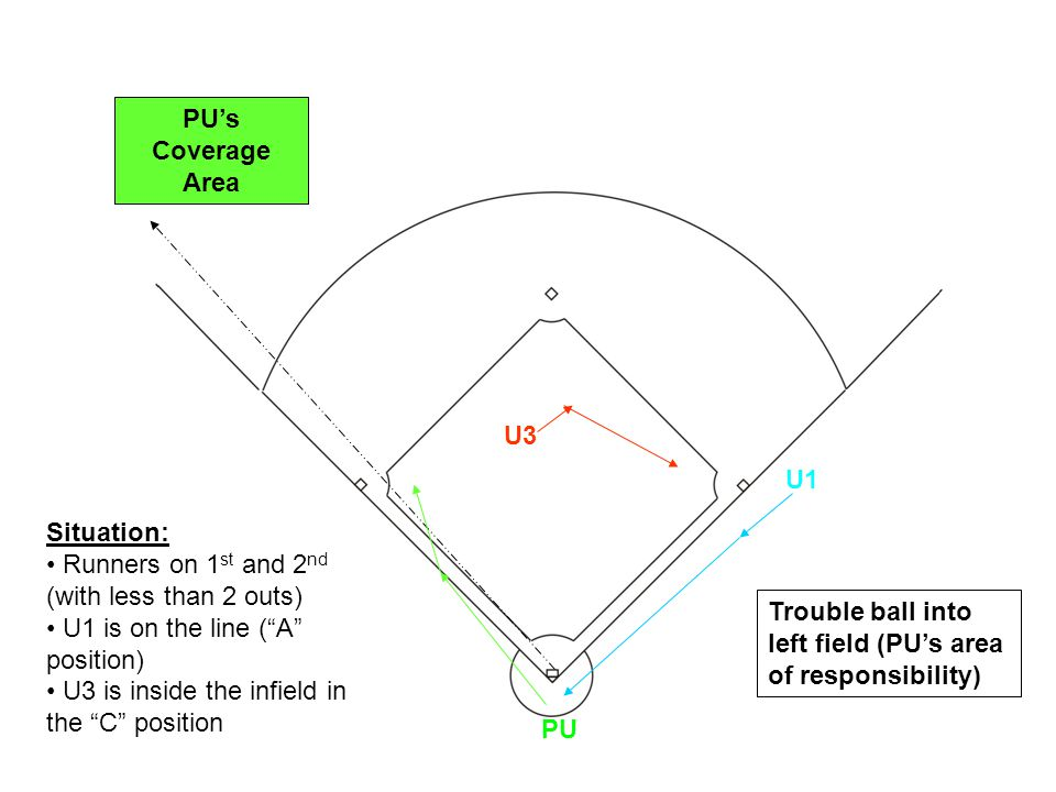 U1 U3 PU Trouble ball into left field (PUs area of responsibility) PUs Coverage Area Situation: Runners on 1 st and 2 nd (with less than 2 outs) U1 is
